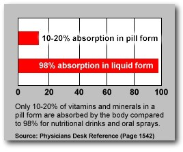 aavitamin-absorption-CHART