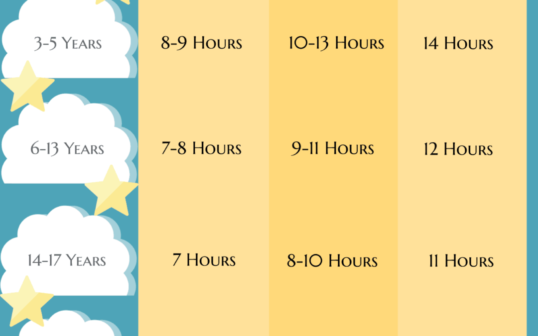 Recommended Hours of Sleep Needed To Be Healthy